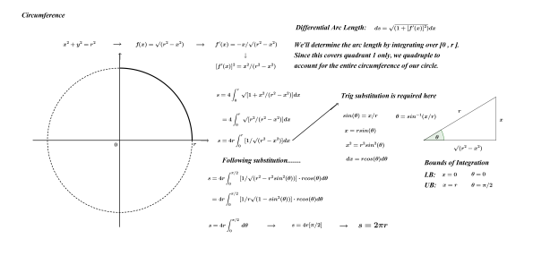 Arc Length (Circumference of Circle)