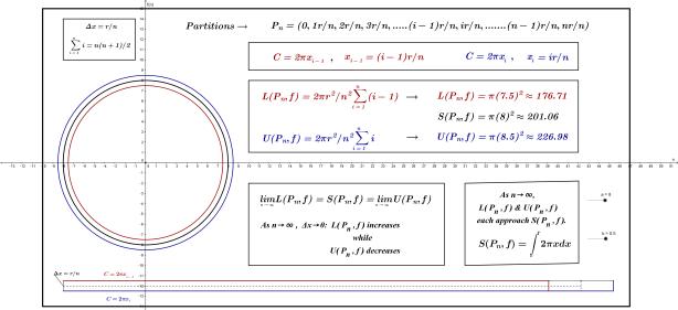 Circle Area(2)BLOG