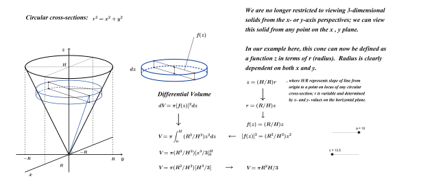 Cone volume (multivariable)
