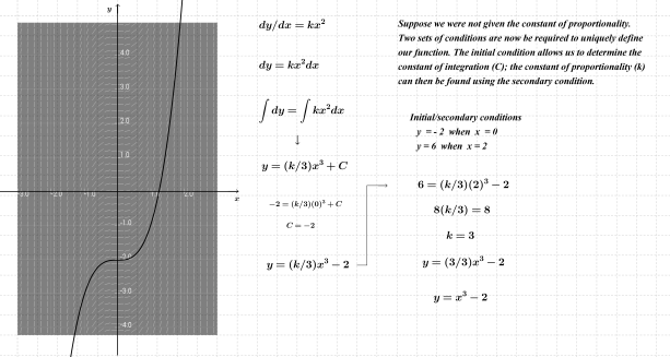 Cubic 3x^2(3)