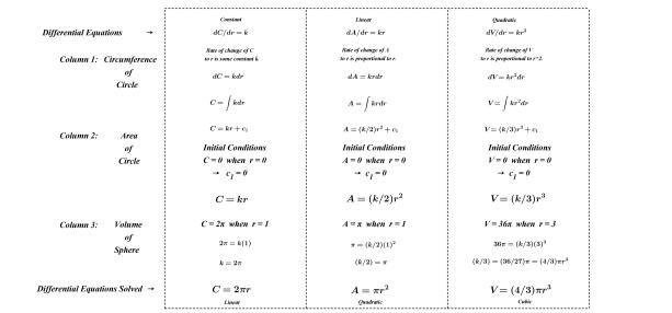 DiffEqua(Constant,Linear,Quad)