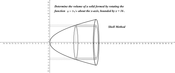 Paraboloid (shells)
