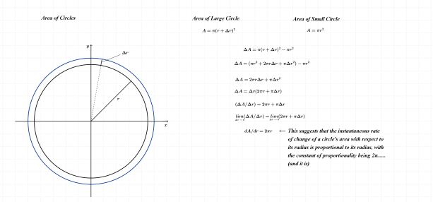 Circle area Derivative
