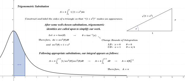Pi Estimate Trig Sub